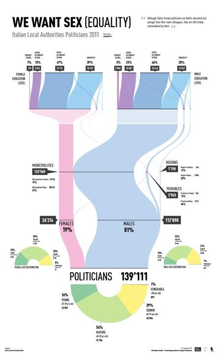 Italie : mais où sont les femmes... en politique ?   Journalisme graphique   Scoop.it