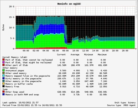 rrd4j - A high performance data logging and graphing system for time series data. - Google Project Hosting | Linux and Open Source | Scoop.it