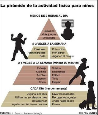 La pirámide de la actividad física para los niños | EDUCACIÓN en Puerto TIC | Scoop.it