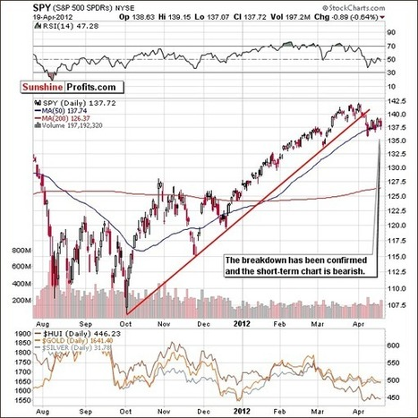 Many Signs Point to Gold's Higher Prices | P Radomski | Safehaven.com | Gold and What Moves it. | Scoop.it