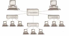 Topología de redes | Tráfico | Scoop.it