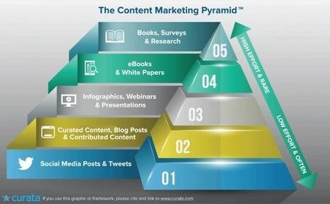 La pyramide des contenus marketing | Numérique, communication digitale et engagement | Scoop.it