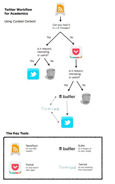Using Twitter for Curated Academic Content | Médias sociaux et enseignement | Scoop.it