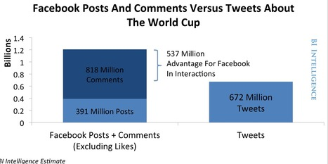 Did Twitter Or Facebook Win The Social World Cup? CHARTS ... | Social Media | Scoop.it