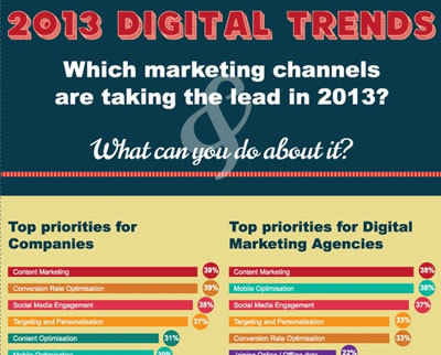 2013 Digital Trends - Social Ocean (TM) | WEBOLUTION! | Scoop.it
