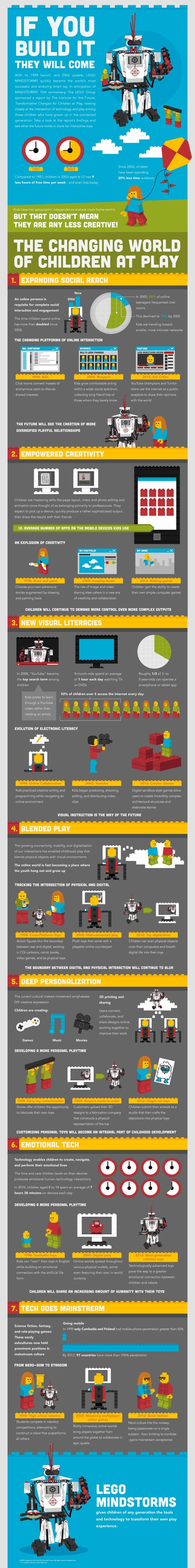 Let Children's Play (with Technology) Be Their Work in Education [Infographic] | Leveraging Information | Scoop.it