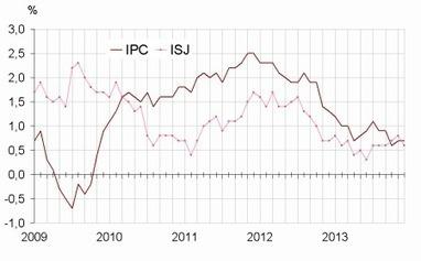 Inflation à 0,7 % mais le Gouvernement ne devrait pas modifier le taux du Livret A - Cercle des Epargnants | Economie, Epargne et Retraite | Scoop.it