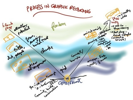 Process in Graphic Recording - Roberta Faulhaber, facilitation graphique | Graphic Coaching | Scoop.it
