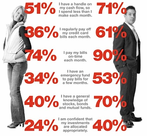 Men vs. Women – Who's Better at Managing Finances? [Infographic]   Go Mobile Social Local Today    GoMoSoLo   Scoop.it