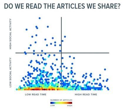 C'est quoi l'engagement sur un contenu et comment le mesurer ? | web@home    web-academy | Scoop.it