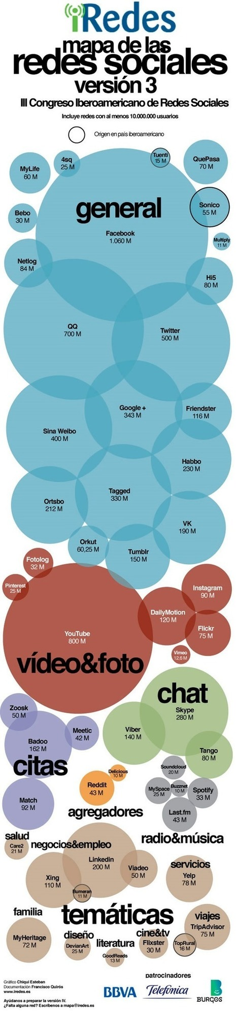Mapa de las redes sociales en Iberoamerica | TICs | Scoop.it