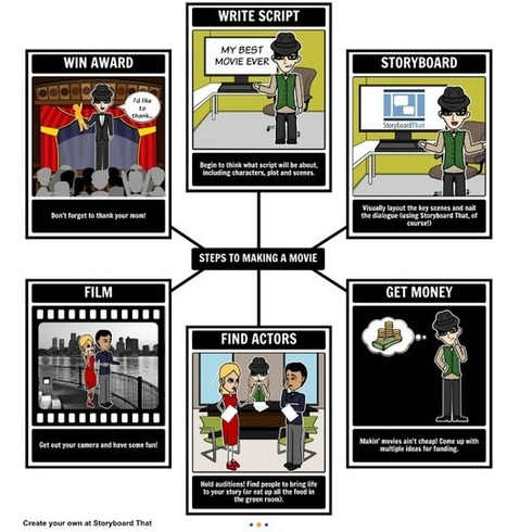Crea y aprende con Laura: StoryBoardThat. Narración Digital en el aula | Bibliotequesescolars | Scoop.it