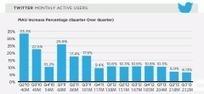 Twitter : la croissance ralentit, le déficit explose | Actualité Social Media : blogs & réseaux sociaux | Scoop.it