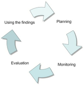10 Tips on Using New ICTs for Qualitative Monitoring and Evaluation | ICTWorks | Monitoring & Evaluation for Development | Scoop.it