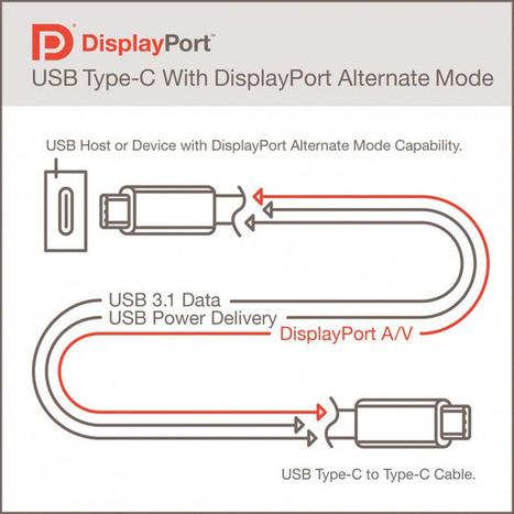 L'USB réversible fera office de port vidéo Ultra Haute Définition   Seniors   Scoop.it