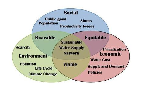 Rethinking Sustainable Development in terms of Commons | Sustainable Futures | Scoop.it