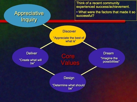 Appreciative Inquiry – A Positive Approach to Organization or ... | Art of Hosting | Scoop.it