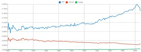 Search how phrases have been used via Google Ngram Viewer | Visualisation de données | Scoop.it