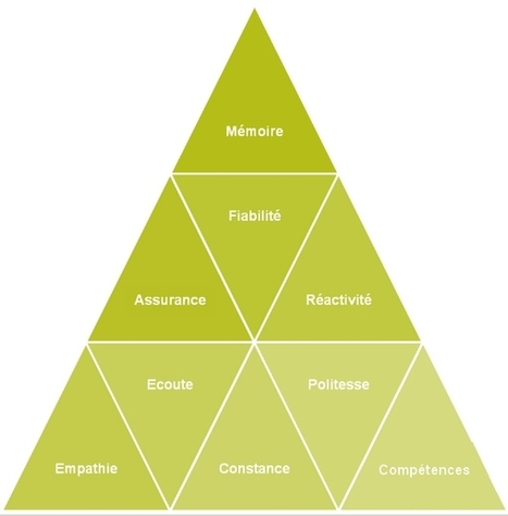 Quels leviers utiliser pour développer la fidélité de ses clients ? | ConseilsMarketing.fr | relation client, CRM, fidélisation | Scoop.it