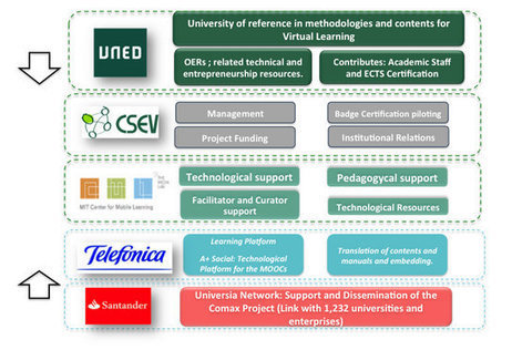 Crean la Primera Comunidad de Emprendimiento Digital con cursos gratuitos | Clases de Periodismo | Ciencia y Tecnología Iberoamericana | Scoop.it