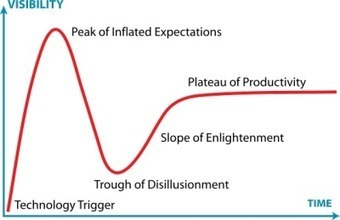 The Elearning Hype Cycle | Aprendiendo a Distancia | Scoop.it