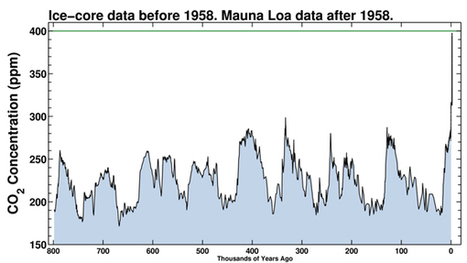 400 PPM: Carbon Dioxide in the Atmosphere Reaches Prehistoric Levels | Observations, Scientific American Blog Network | Sustain Our Earth | Scoop.it