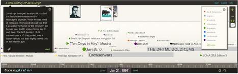 Timeglider jQuery Plugin | software e código | Scoop.it