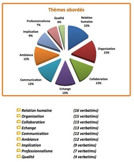 ShareWizMe met la linguistique au service de l'intelligence collective | Collaboratif-Info | Outils et méthodes | Scoop.it