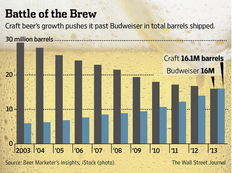 Bud Crowded Out by Craft Beer Craze | Protein Engineering and Biophysics | Scoop.it