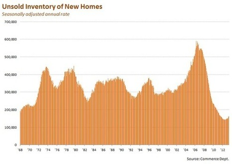 The Housing Boom Is Almost Here - Motley Fool | Housing | Scoop.it