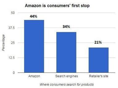 [Etude] 44% des Américains commencent sur Amazon leurs recherches de produits | Usages web et mobiles, tendances et comportements d'achat | Scoop.it