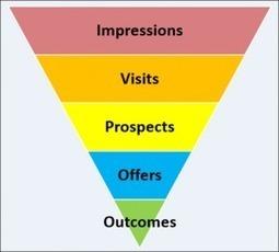 How Marketing Performance Metrics Helps Improve The Business? | Marketing Metric Analysis Tips | Scoop.it