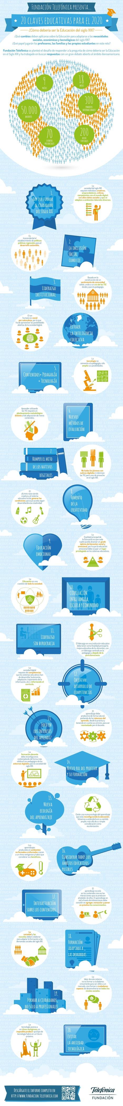 20 claves educativas para 2020 #infografia #infographic #education | Contenidos educativos digitales | Scoop.it
