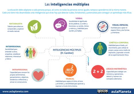 Recursos para trabajar las inteligencias múltiples en el aula – aulaPlaneta | TICeducativas | Scoop.it