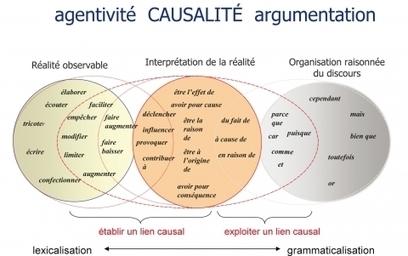 Abduction et prise en charge énonciative de la causalité | Sémiotique et cognition | Scoop.it