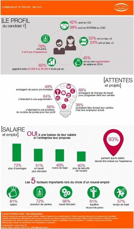 Infographie Métiers des ressources humaines : que veut la ... - Chefdentreprise.com   Ressources Humaines   Scoop.it