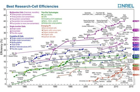 Which Solar Panels Are Most Efficient? | Sustain Our Earth | Scoop.it
