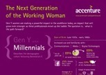 Here Is How Generation Y Women View The Workplace | Digital Natives | Scoop.it