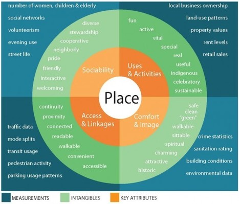 What Makes a Successful Place? | green streets | Scoop.it