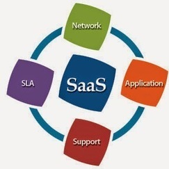 Dissimilarity linking Cloud Computing and Software as a Service (SaaS) | Software House in Pakistan | Scoop.it