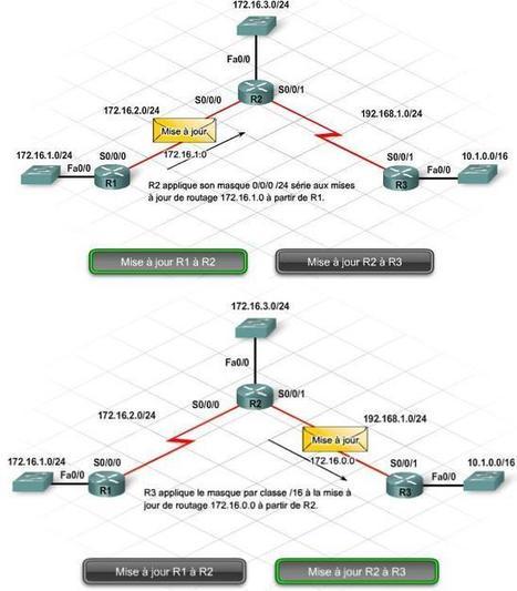 Cours réseaux informatique : différentes techniques et Méthodes d'adressage   Cours Informatique   Scoop.it