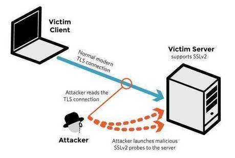 HTTPS DROWN flaw: Security bods' hearts sink as tatty protocols wash away web crypto   Sys&DBA   Scoop.it