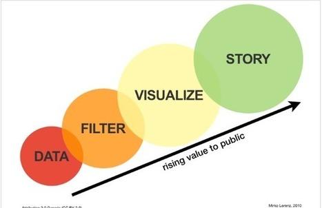 Steve's HR Technology - Journal - The true goals of HR Big Dataprojects | talent intelligence | Scoop.it