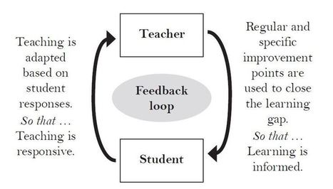 How to ensure that feedback leads to real learning | Era Digital - um olhar ciberantropológico | Scoop.it