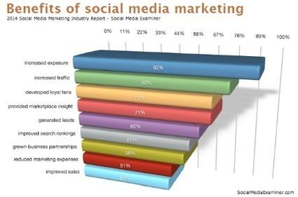 2014 Social Media Marketing Industry Report | Social Media | Scoop.it