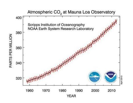 The Last Time CO2 Was This High, Humans Didn't Exist | Climate Central | Sustain Our Earth | Scoop.it