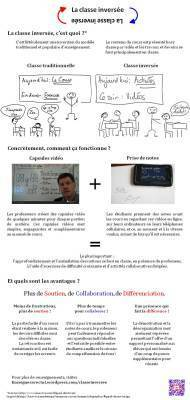La Classe Inversée | Learning 2.0 ! | Scoop.it
