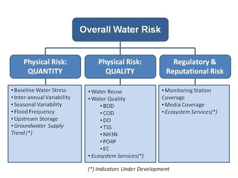 How It Works | WRI Insights | Observatory Water® | Scoop.it