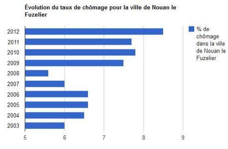 Nouan le Fuzelier (41) > Taux de chômage et évolution | Autour de Nouan-le-Fuzelier | Scoop.it