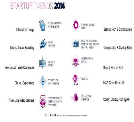 Startup Trends 2014 - via @Curatti_ | Startup Revolution | Scoop.it